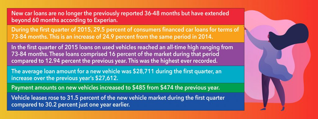 Automobile Debt Statistics Showing Record Highs