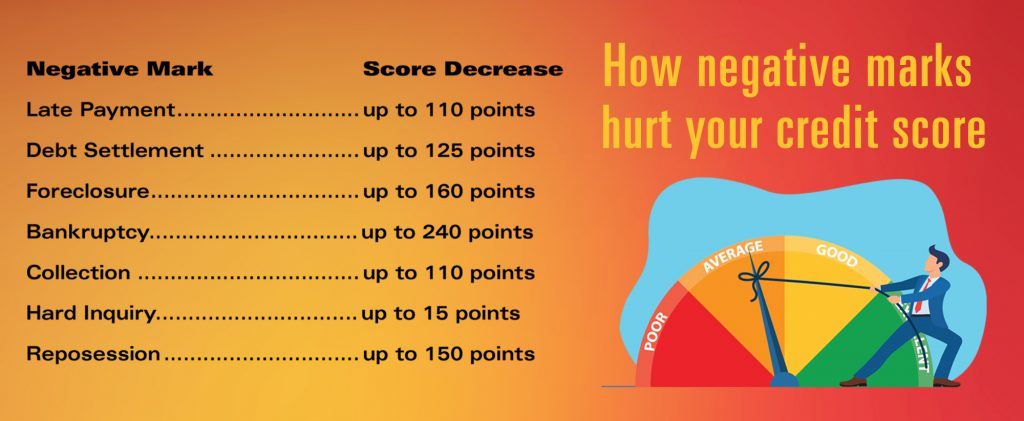 Negative Items and Their Effect on Your Credit Score